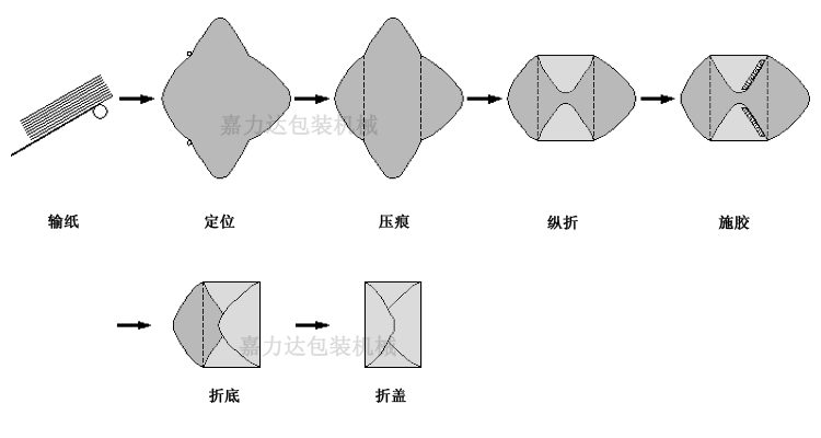 西式信封机【信封纸袋糊合机|信封糊合机|信封纸袋机