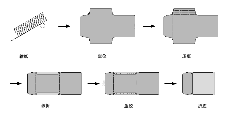 "ZF-90M M边眼镜袋糊合机即可加工""M""边眼镜袋,也可加工1-9号中式信封,2-7号西式信封,还可以加工各种非标准大型纸袋,如""柯达""相袋等,它能自动四边压痕,多张卡纸自动停机,给纸部件采用气吸式底部进纸,可不停机续纸,横折部件采用气吸滚筒栅栏折叠,速度、精度可与国内外同类先进设备相媲美,同时又克服了国内外其他同类先进设备加工规格单一的缺点,该机是目前国内最先进的纸袋糊合设备。"