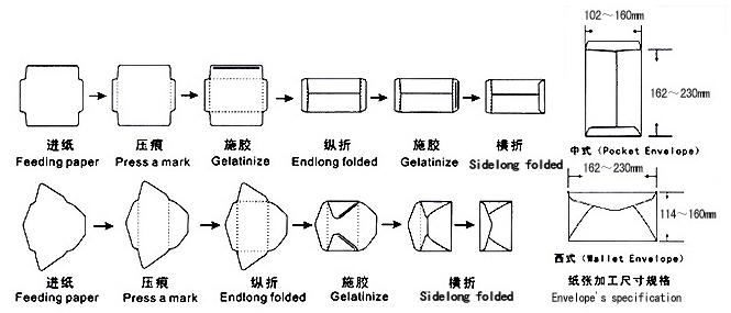 ZF-280B phong bì nhỏ xử lý máy dán sơ đồ